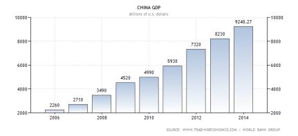 A China GDP